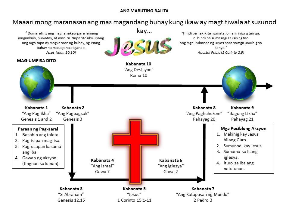 One Page Gospel Presentation (Tagalog)